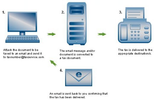 internet fax services