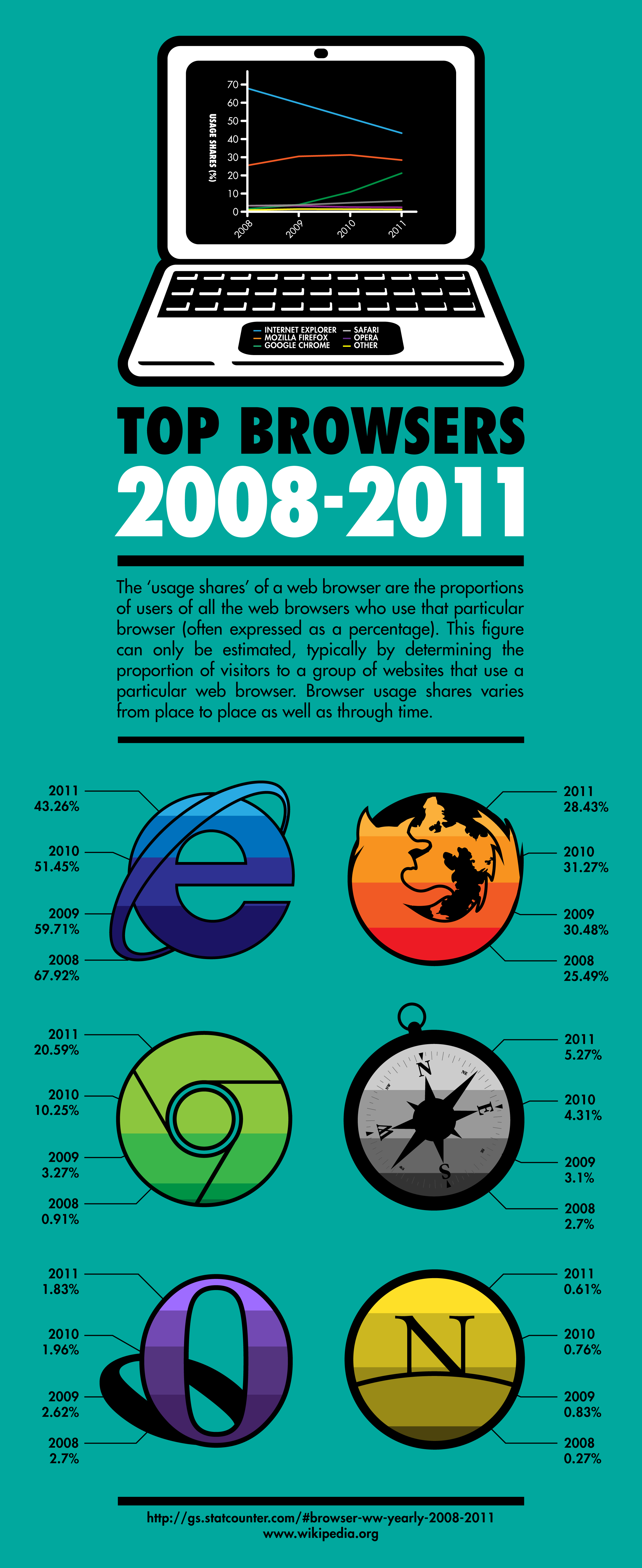 browser market share infographic