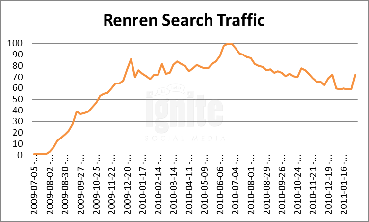 renren search traffic 2011