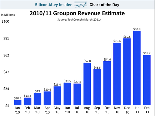 groupon february 2011 revenue