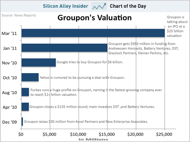 groupon market valuation