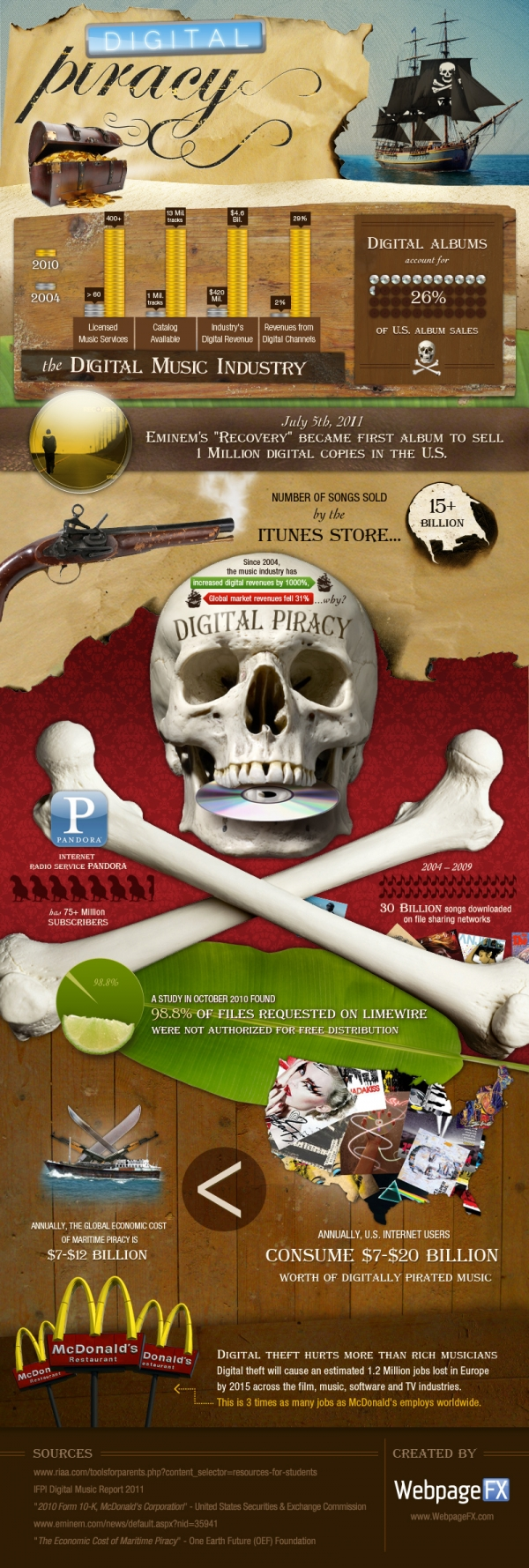 digital piracy sopa infographic