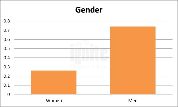 gender renren 2011