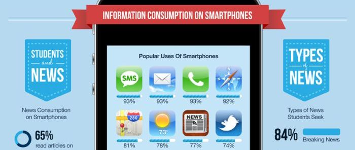 how students use smartphones infographic
