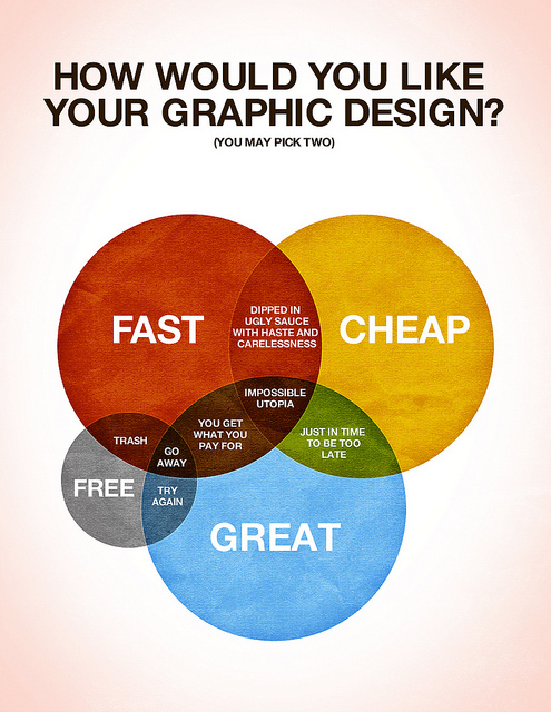 how would you like your graphic design venn diagram