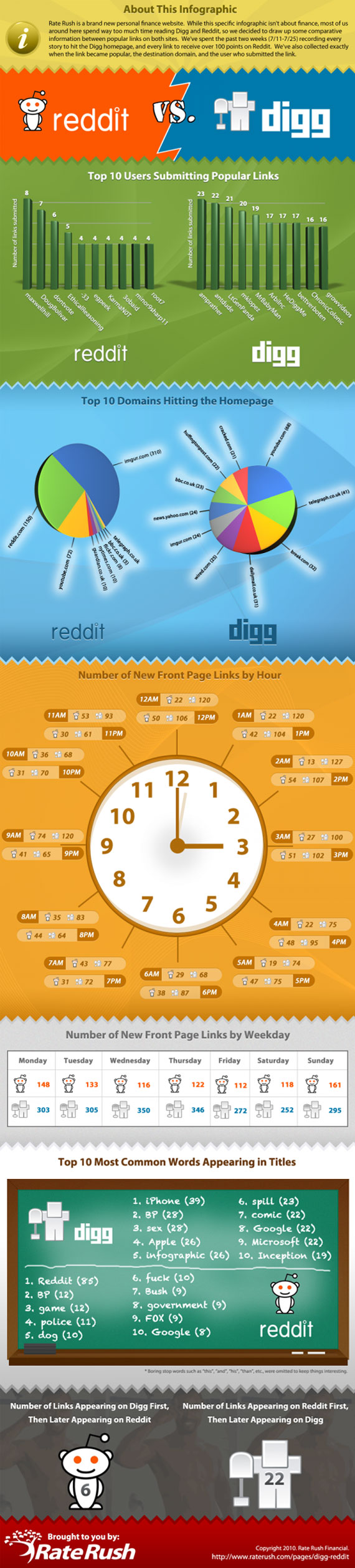 reddit vs digg infograph