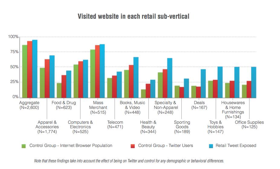 retailer tweets study
