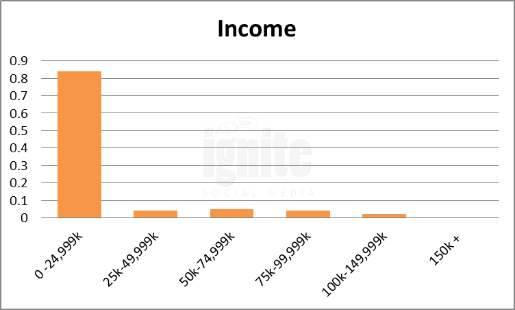 salary renren 2011