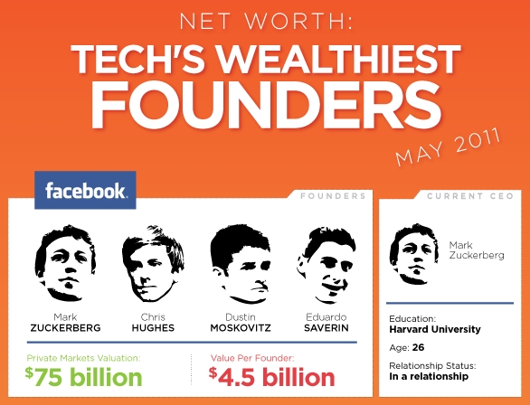 tech wealthiest