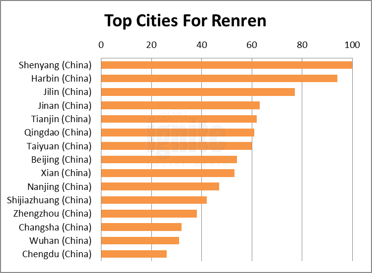 top cities renren 2011
