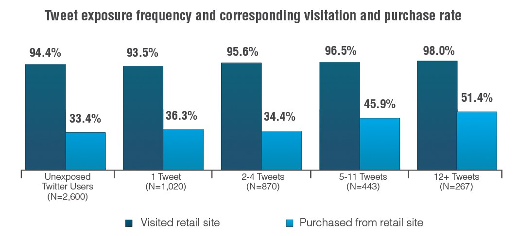 tweet exposure frequency and corresponding visitation and purchase rate