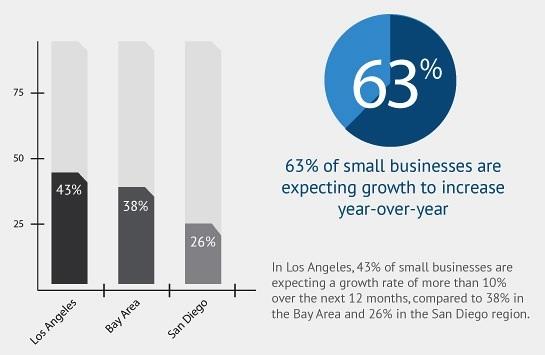 california small business